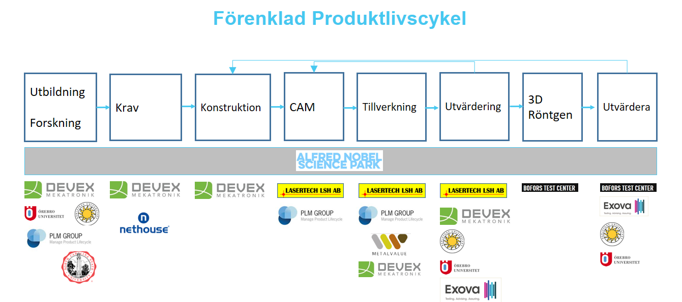 bild_Produktlivscykel